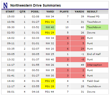 northwestern_drives